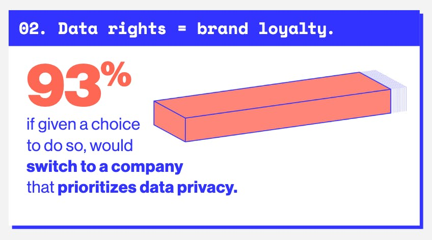 If given a choice to do, 93% would switch to a company that prioritizes data privacy.