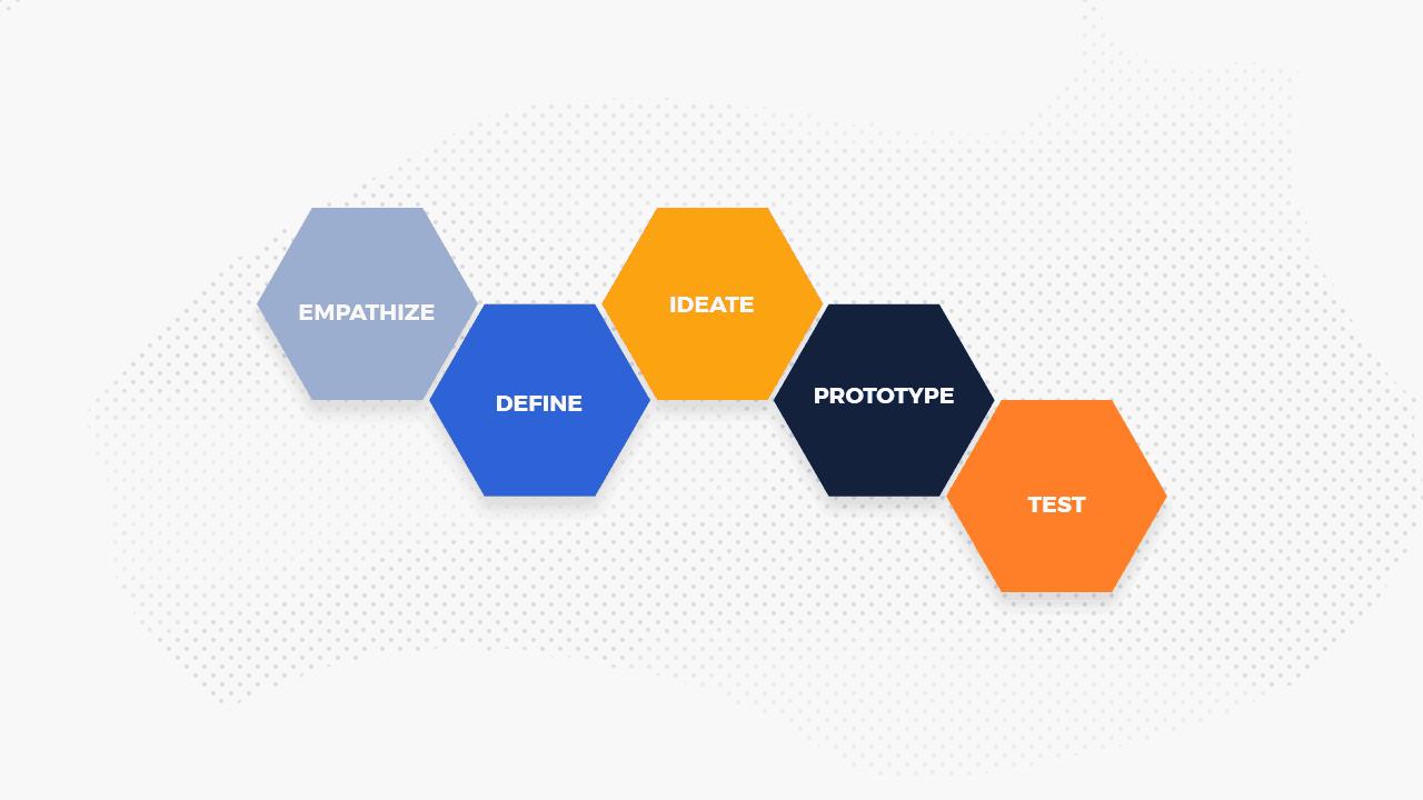 Design Thinking Process Demystified