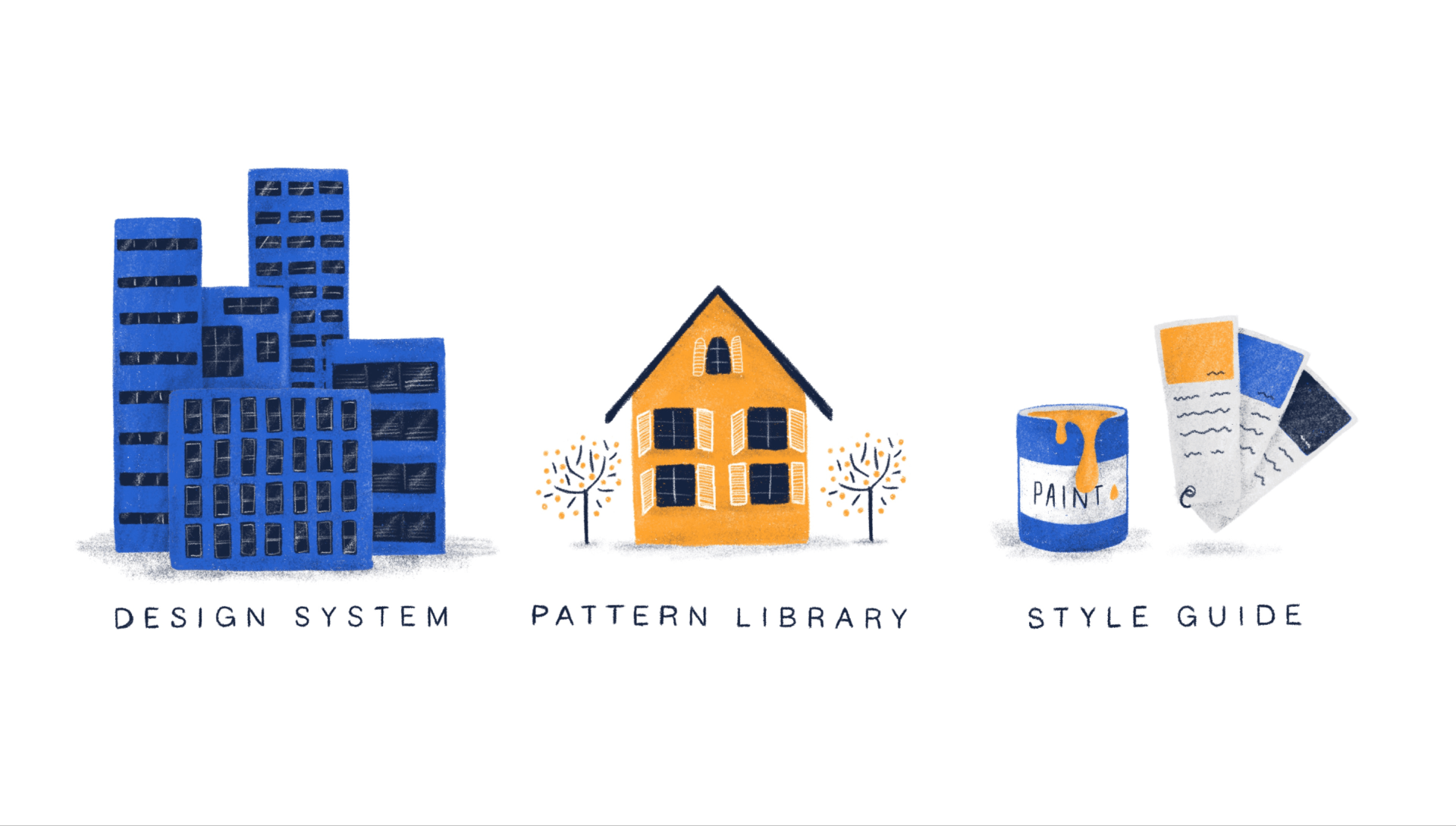 Making sense of Design Libraries, Design Systems, Pattern Libraries and Styleguides.