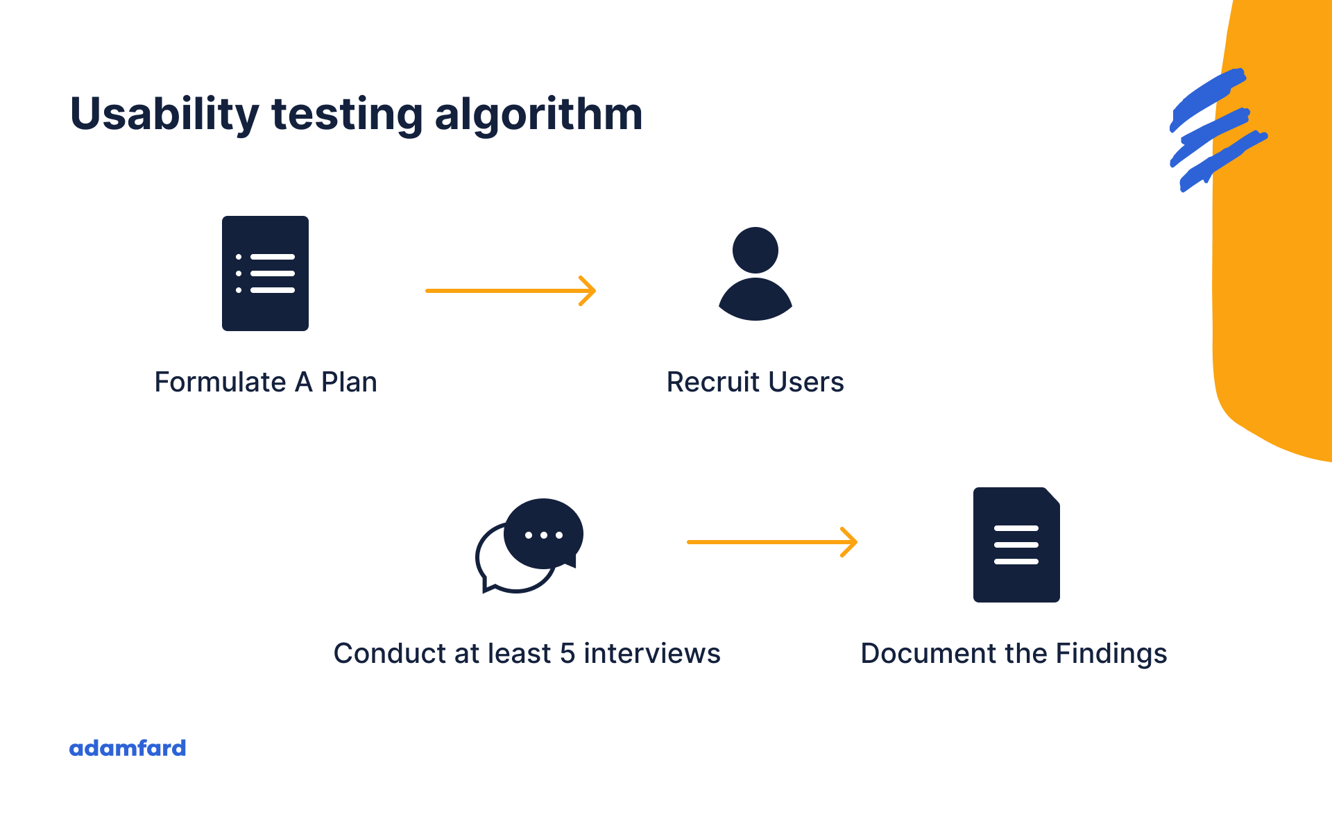 Usability Testing: the Ultimate Guide [Free Checklist]