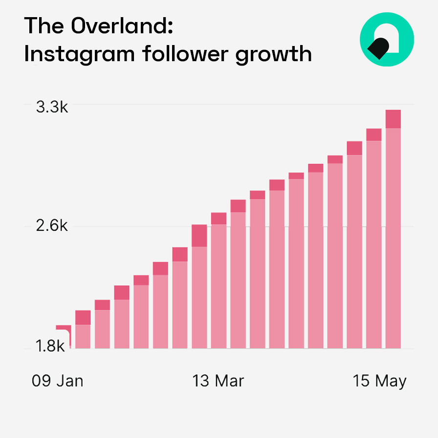 The Overland - Instagram growth