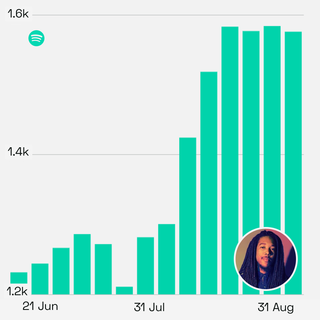 D Mills: growth in Spotify monthly listeners