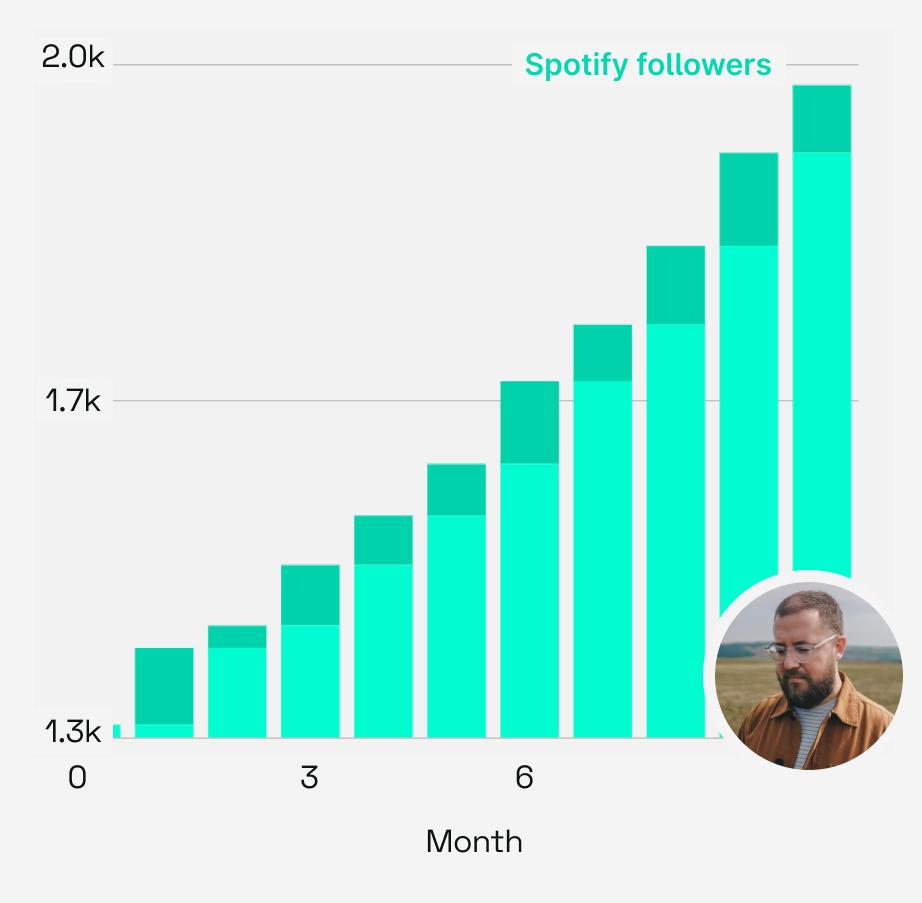 Simeon Walker Spotify growth