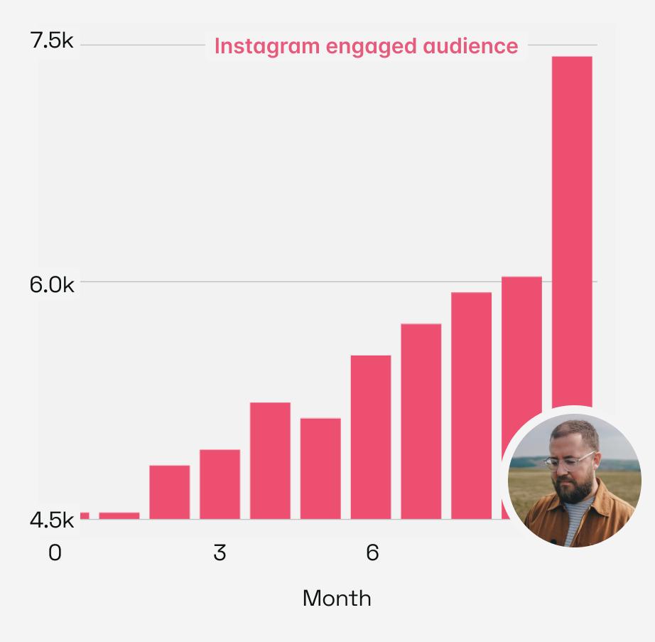 Simeon Walker Instagram engaged audience