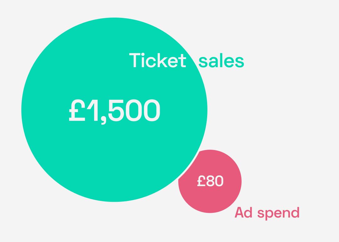 The Swingles - 20x return on ad spend