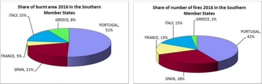 Gráfico àrea ardida em países do sul da Europa em 2016