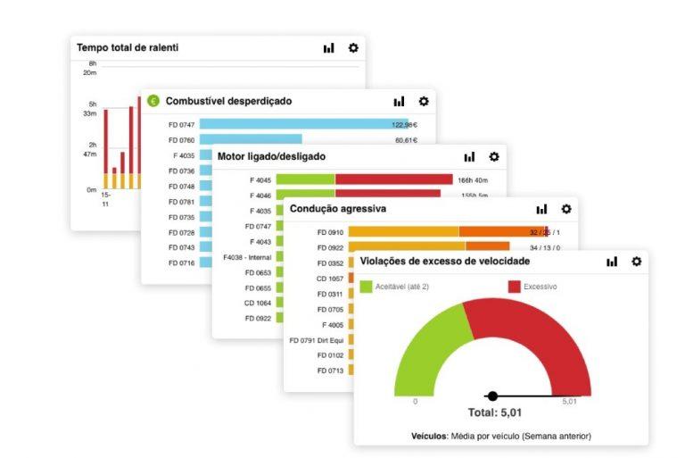 Funcionalidade Dashboards da plataforma de gestão de frotas Verizon Connect Reveal