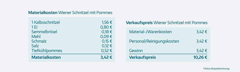 Kostenrechnung in der Gastronomie