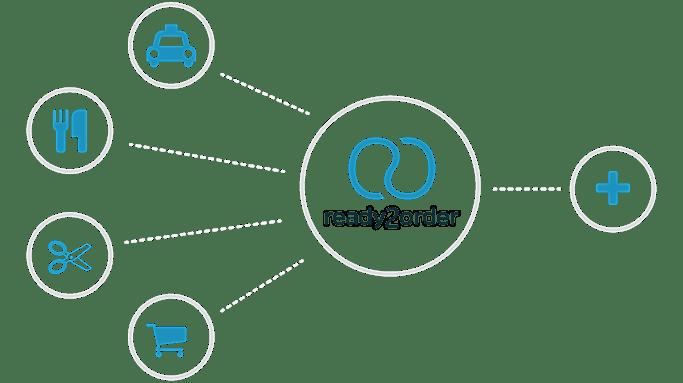 ready2order Design mit verschiedenen Branchen