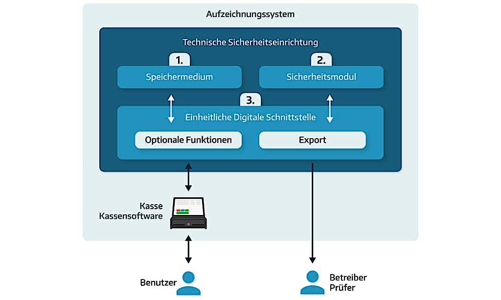 Die Kassensoftware bildet eine digitale Schnittstelle zwischen Benutzer und Speichermedium