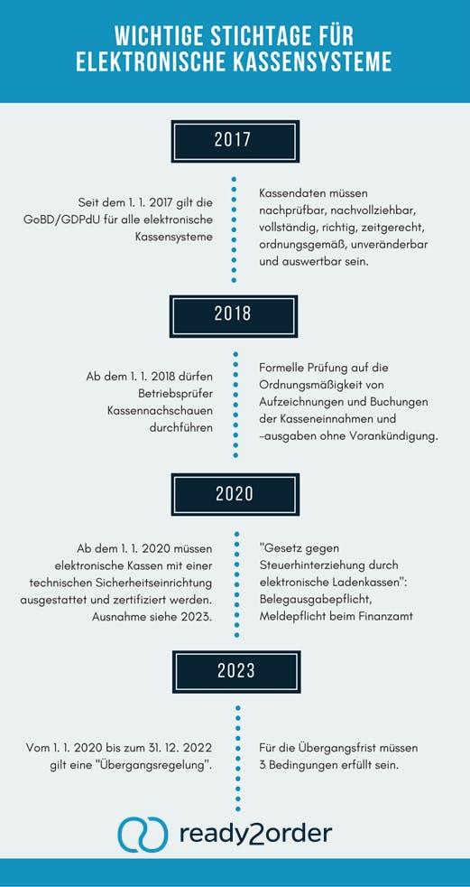 Kassenprüfung Timeline