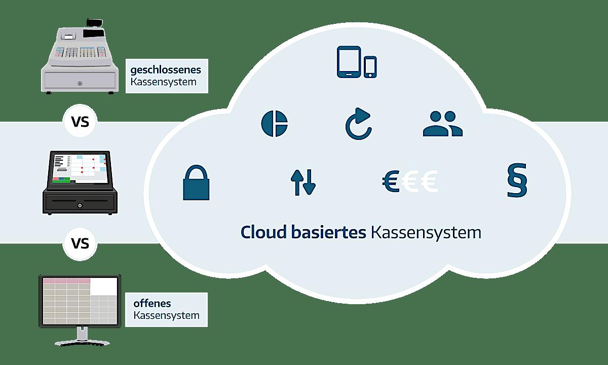 Cloud-basiertes Kassensystem