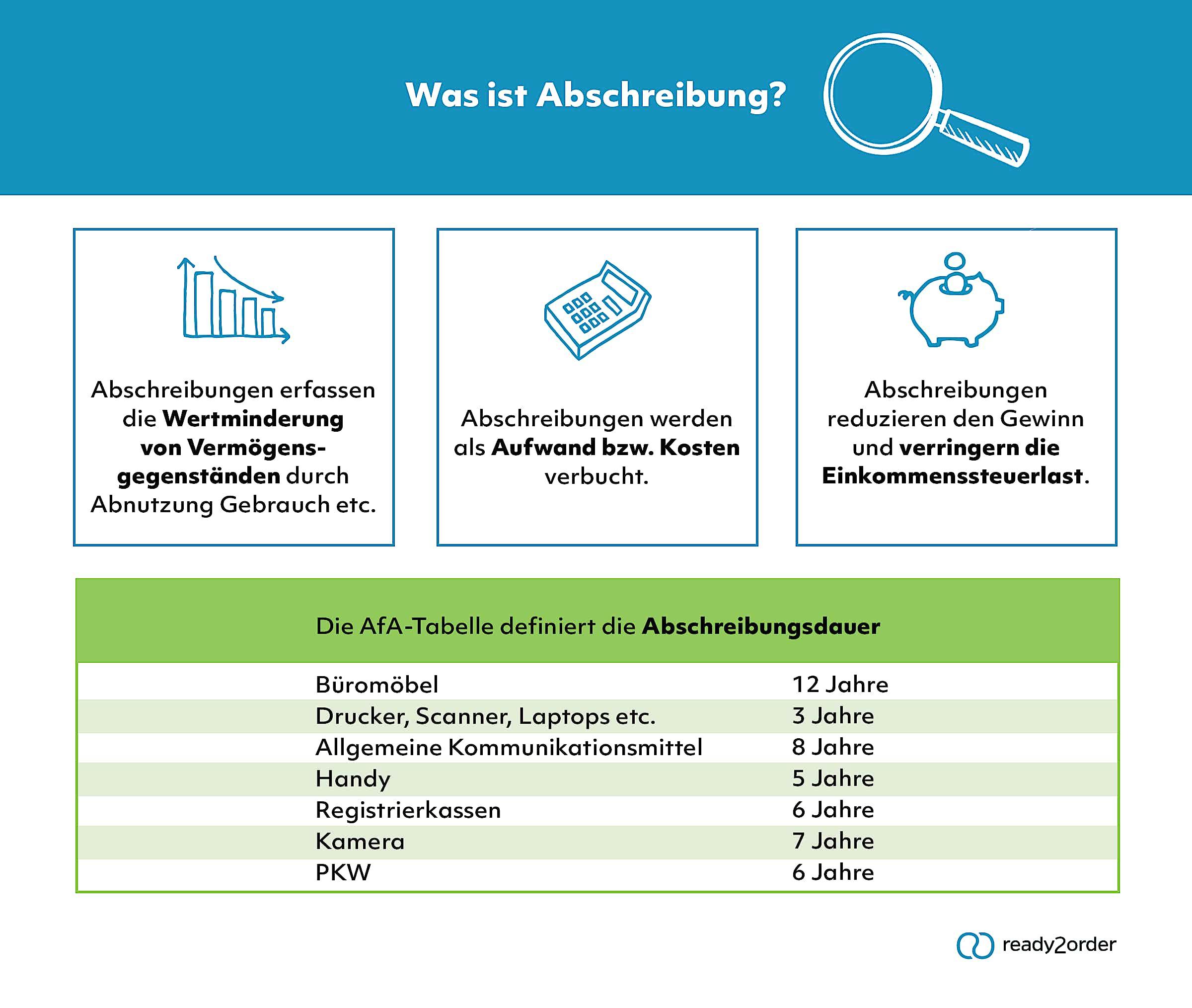 Abschreibung (Infografik)