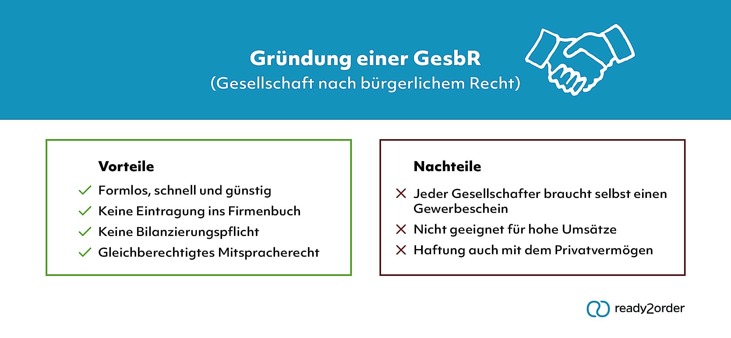GesbR (Infografik)