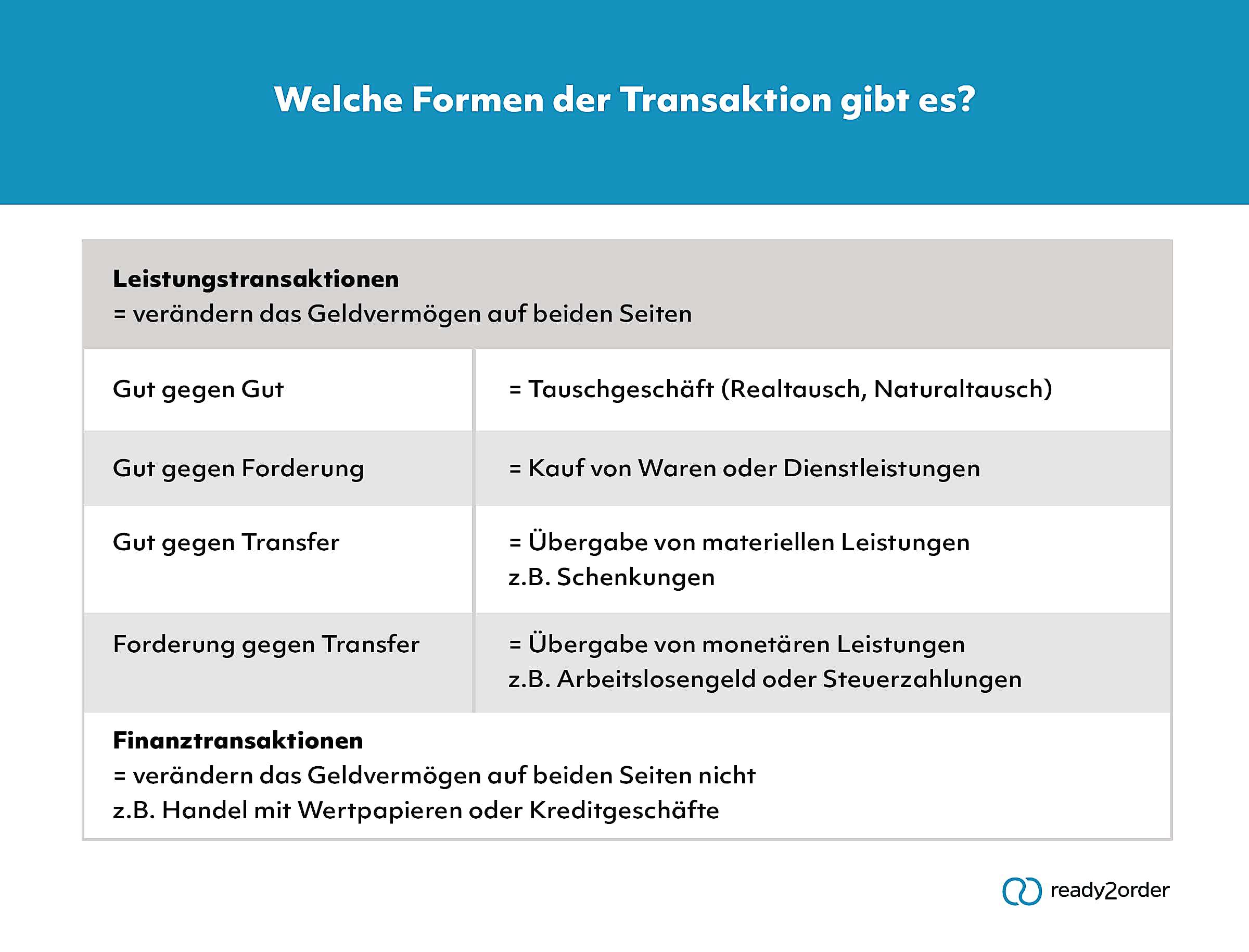 Transaktion (Infografik)