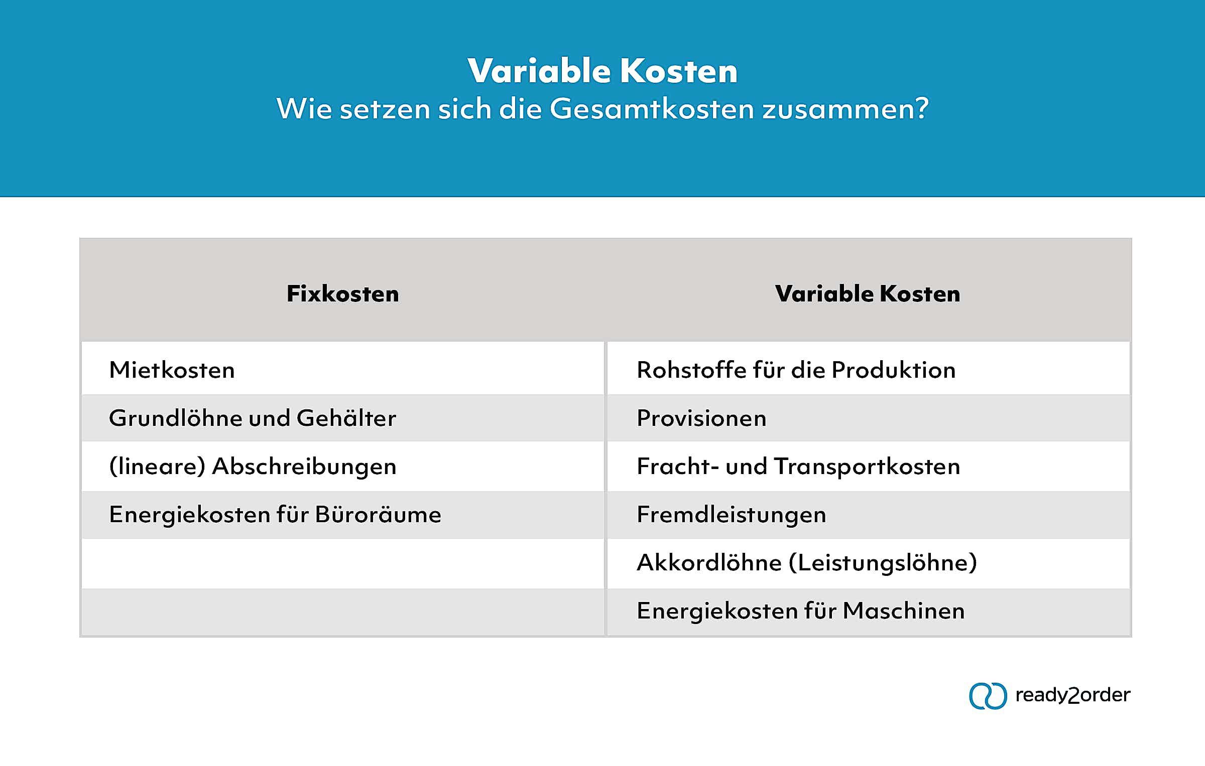 Gesamtkosten, Fixkosten und variable Kosten