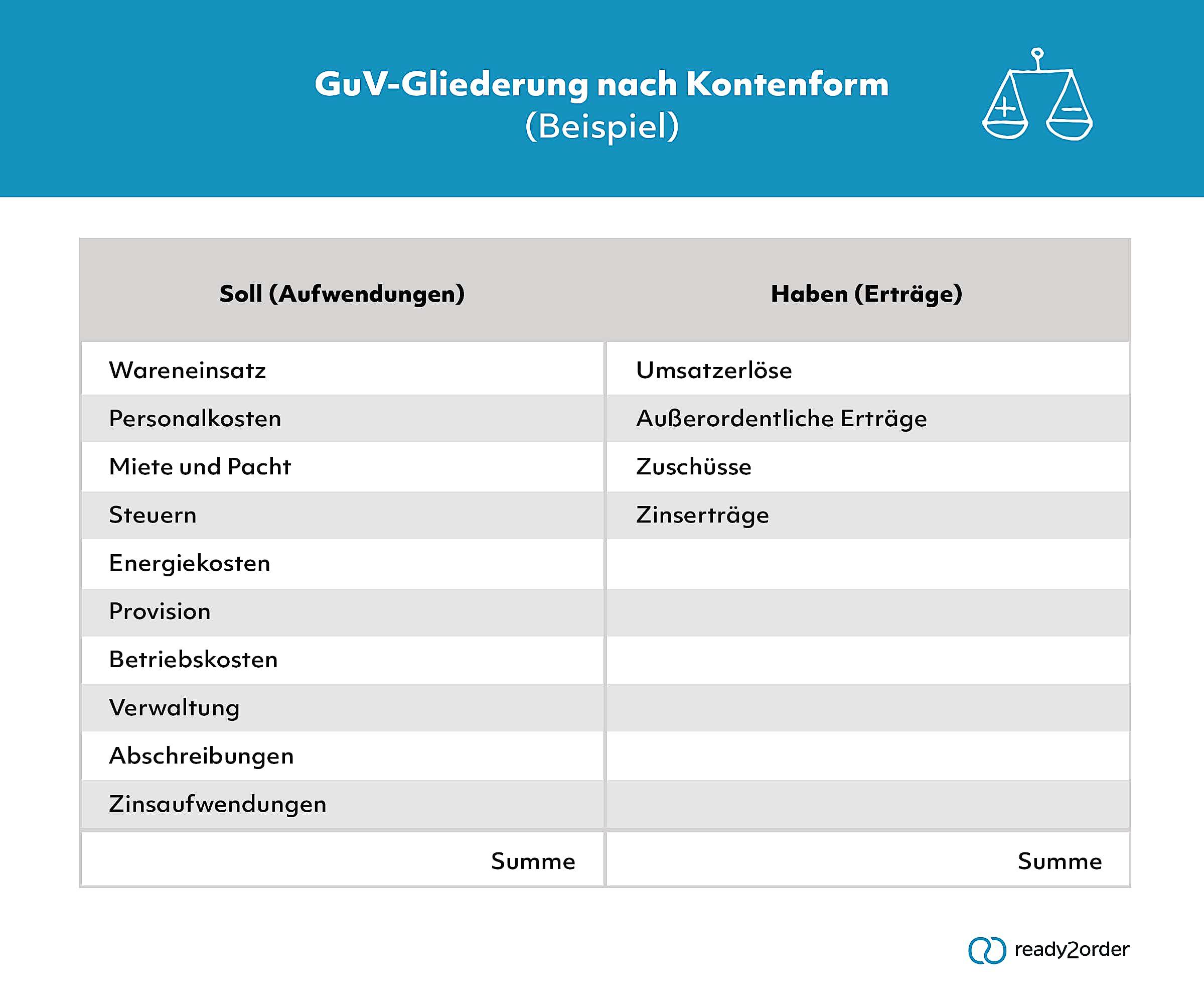 GuV nach Kontenform (Beispiel)