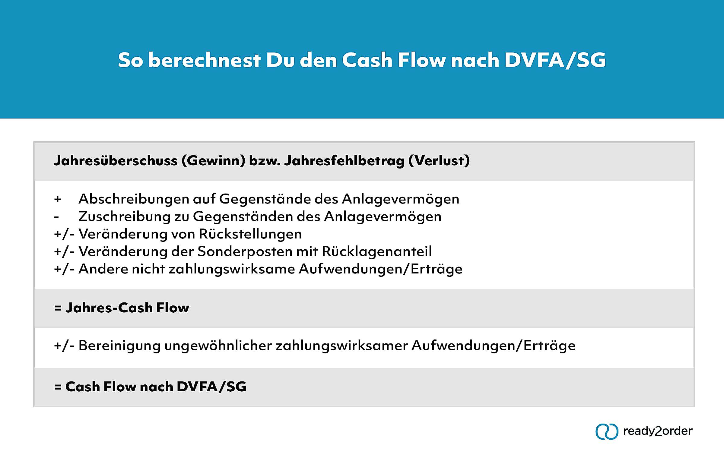 Cashflow nach DVFA/SG (Infografik)
