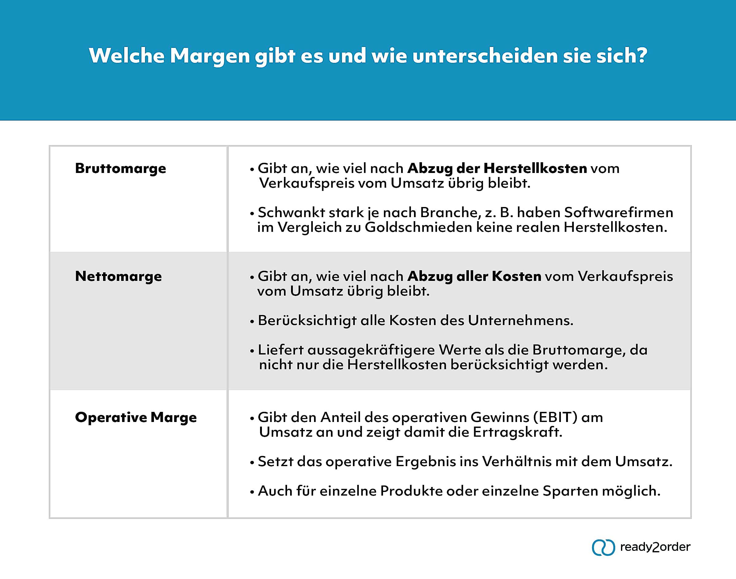 Margen (Infografik)