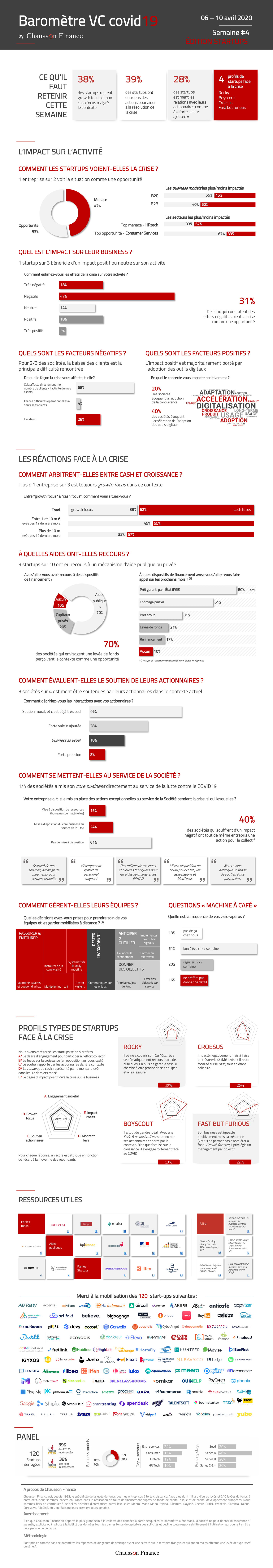 Baromètre VC Covid19 : spécial startups