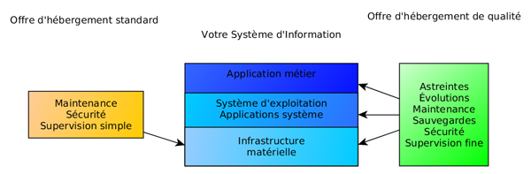Environnement infrastructure