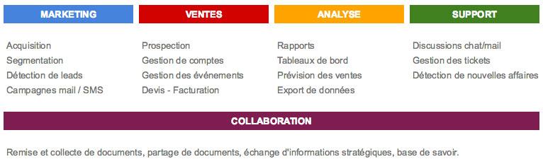 CRM Tableaux de fonctionnalités