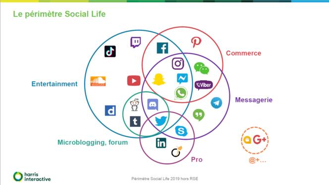 gestion_reseaux_sociaux_perimetre-social-life-2019_harris_interractive