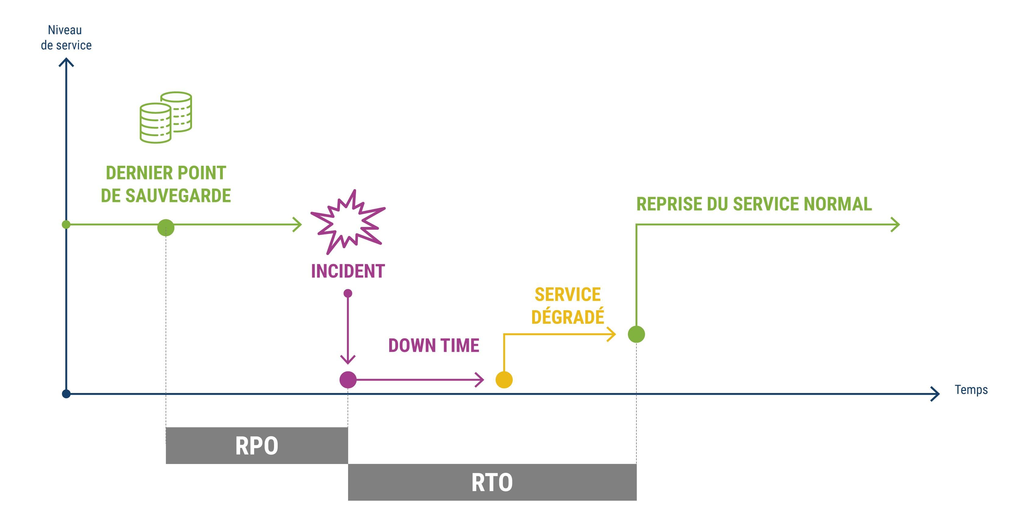 plan de reprise d'activité : RPO et RTO