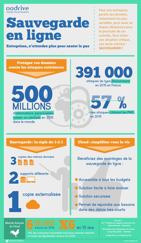 Sauvegarde en ligne : l'infographie de Oodrive