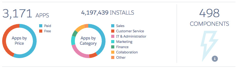 Salesforce%20AppExchange%20dispose%20de%20plus%20de%203100%20applications%20fin%202016