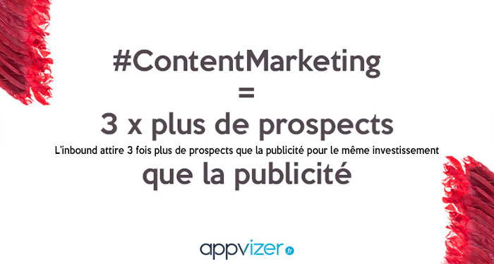 Le marketing de contenu attire 3 fois plus de prospects que la publicité