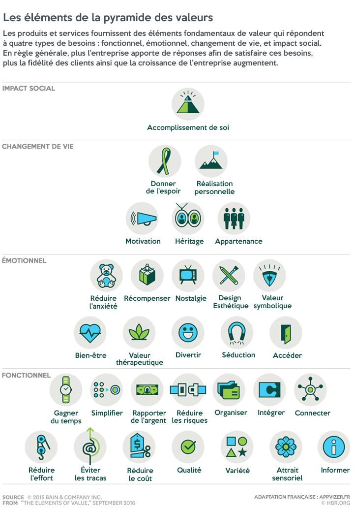 Les 30 besoins des prospects pour optimiser votre lead nurturing