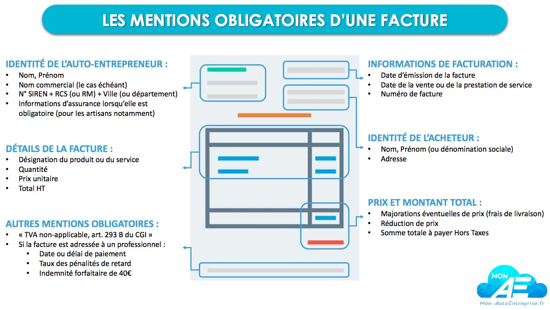 facture récurrente : mentions obligatoires d'une facture micro-entreprise
