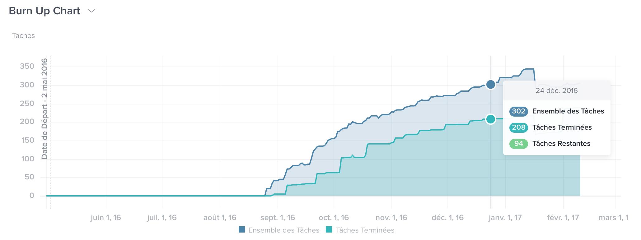 A la différence de Trello, Taskwolrd offre une gestion des tâches analytique