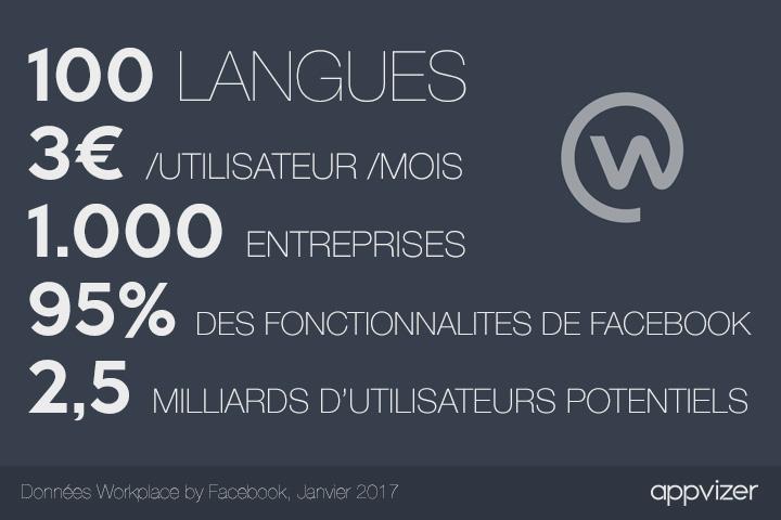 Workplace by Facebook : le géant américain attaque le marché des entreprises françaises