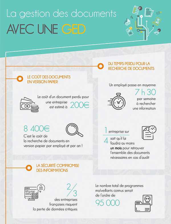 Gestion documentaire : infographie