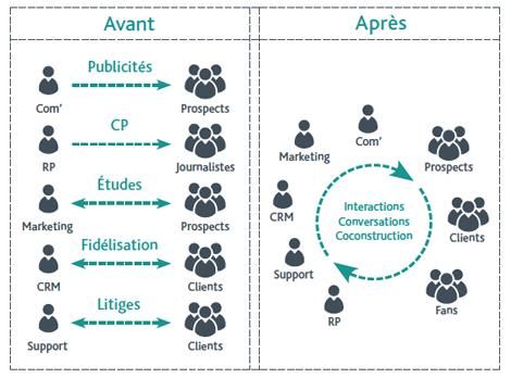 Espace collaboratif RSE