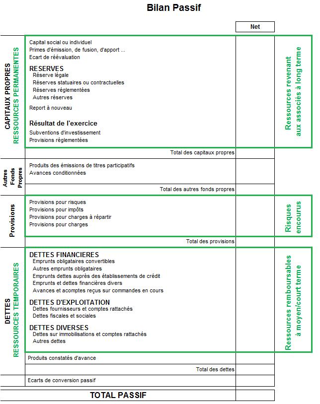 bilan comptable : exemple de passif de bilan comptable