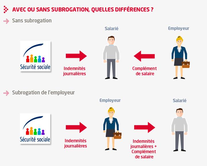infographie sur la subrogation de salaire
