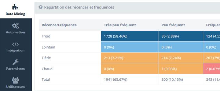 Wewmanager : l'outil qui apprend du oomportement des abonnés grâce à la Data Intelligence