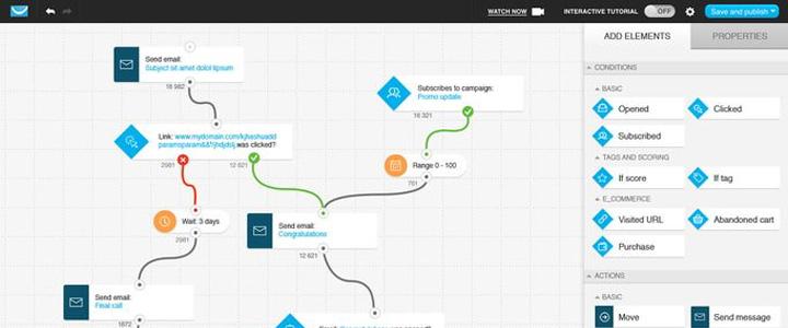 GetReponse : Outil d'email marketing mondialement reconnu avec autorépondeur et webinars