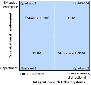 The organizational involvement—integration with other systems matrix