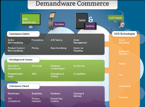 Salesforce Commerce Cloud : fonctionnaement
