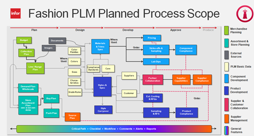 Fashion PLM Planned Process Scope