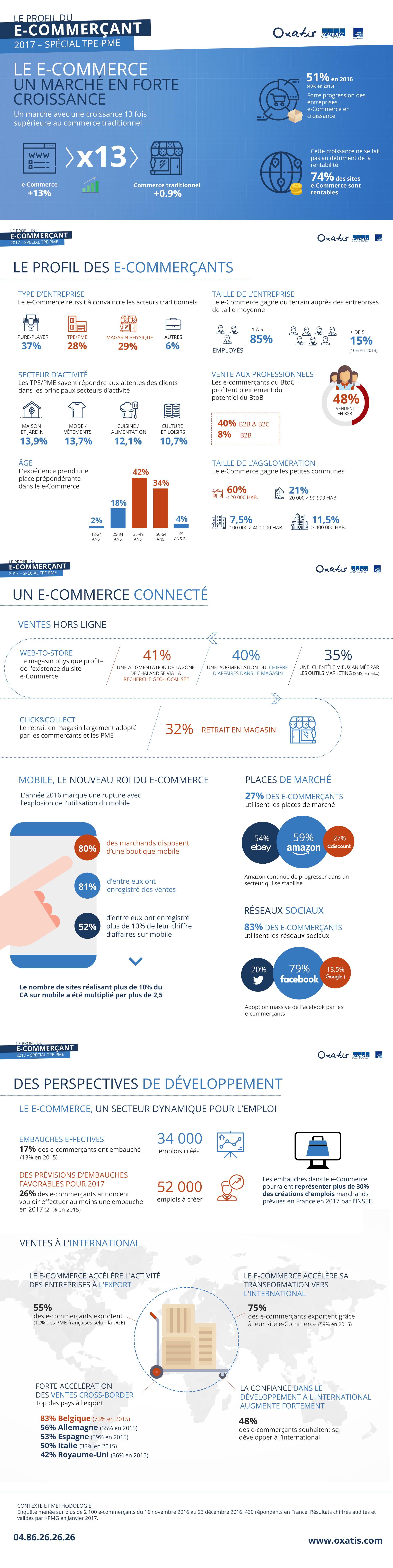 Profil e-commerçant 2017