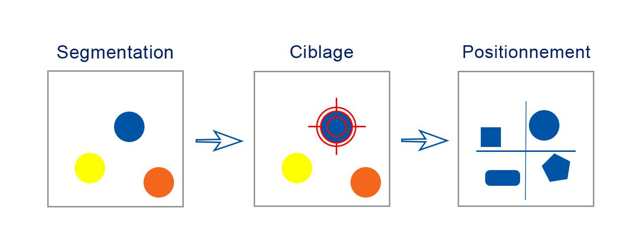 segmentation ciblage positionnement