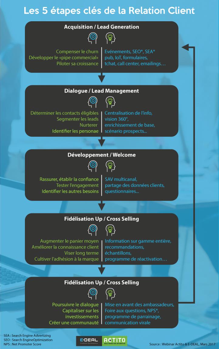 Engagement client : les 5 étapes clés