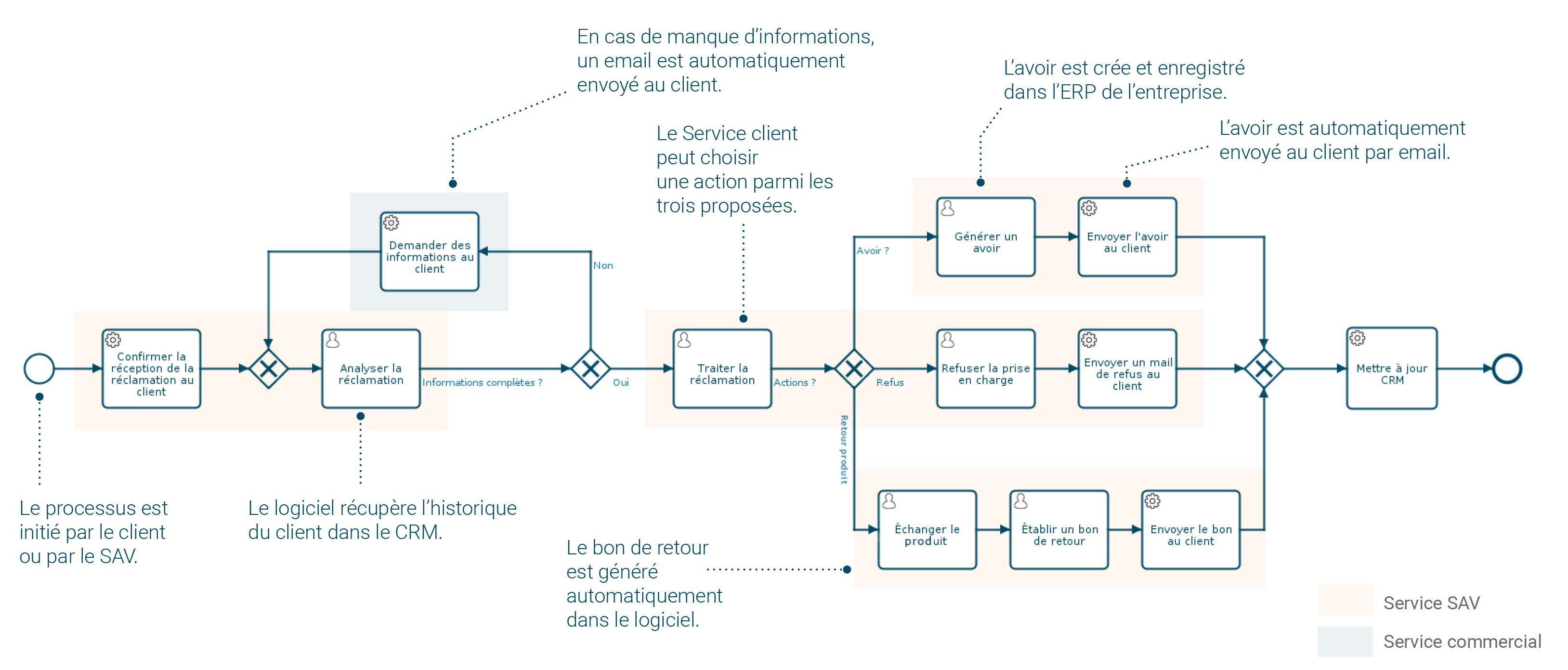 Modélisation des processus métier : la réclamation d'un client