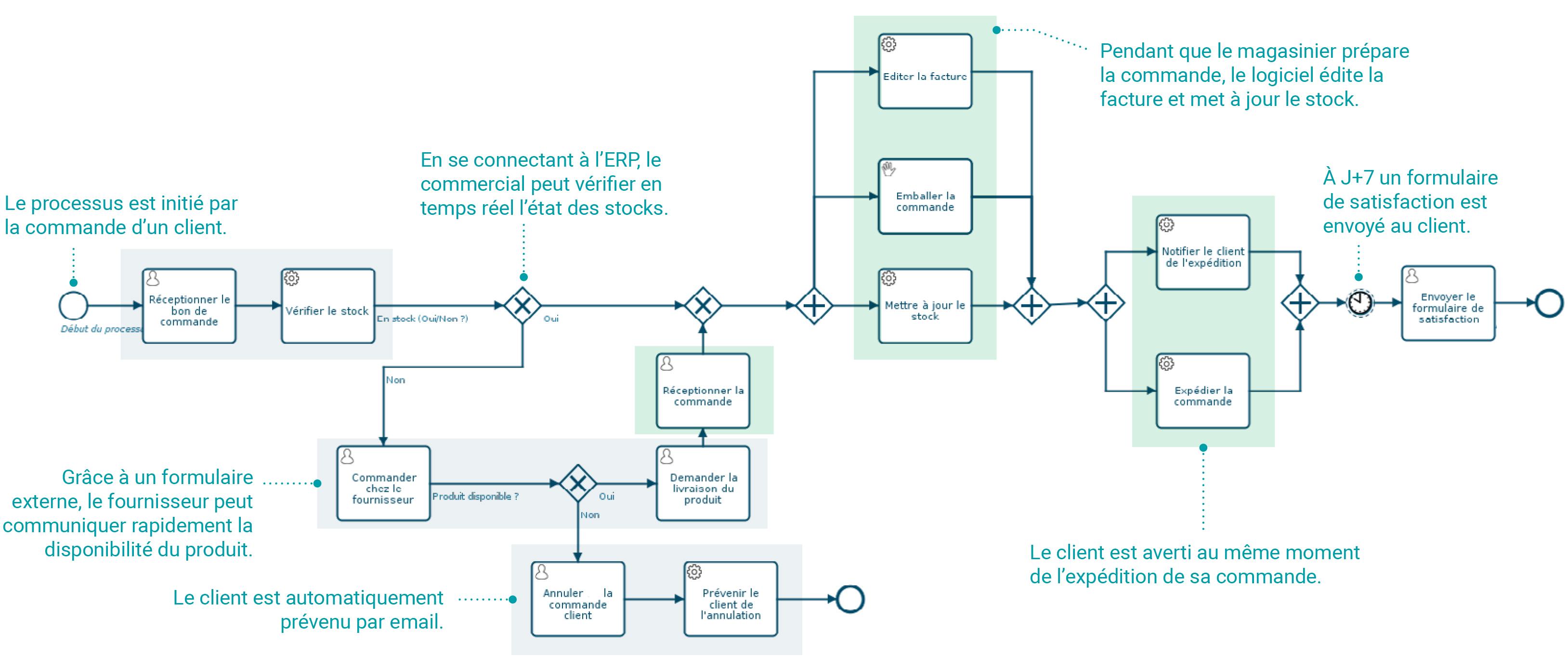 Modélisation des processus métier : la gestion d'une commande