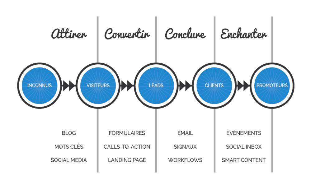 Une stratégie inbound marketingpour attirer les prospects